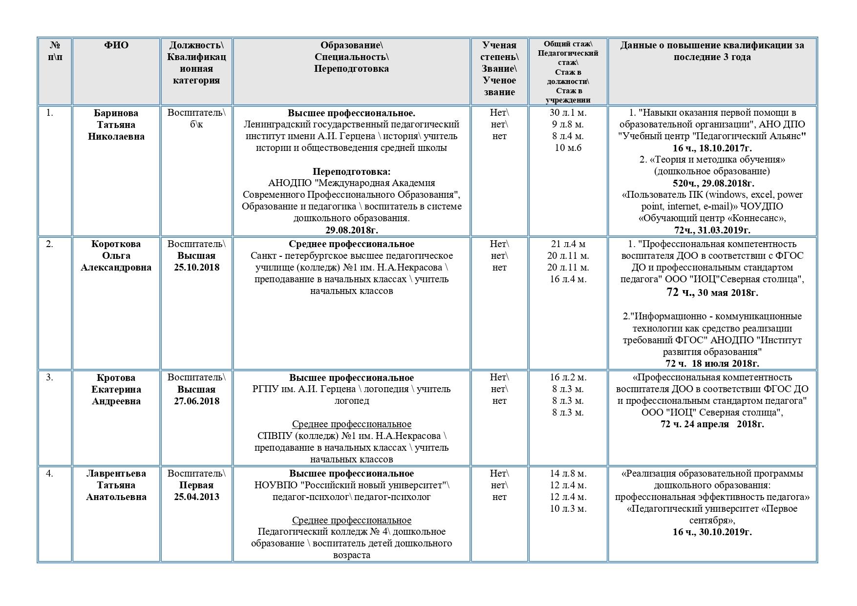 Справка о педагогических работниках 20.01.2020_page-0002