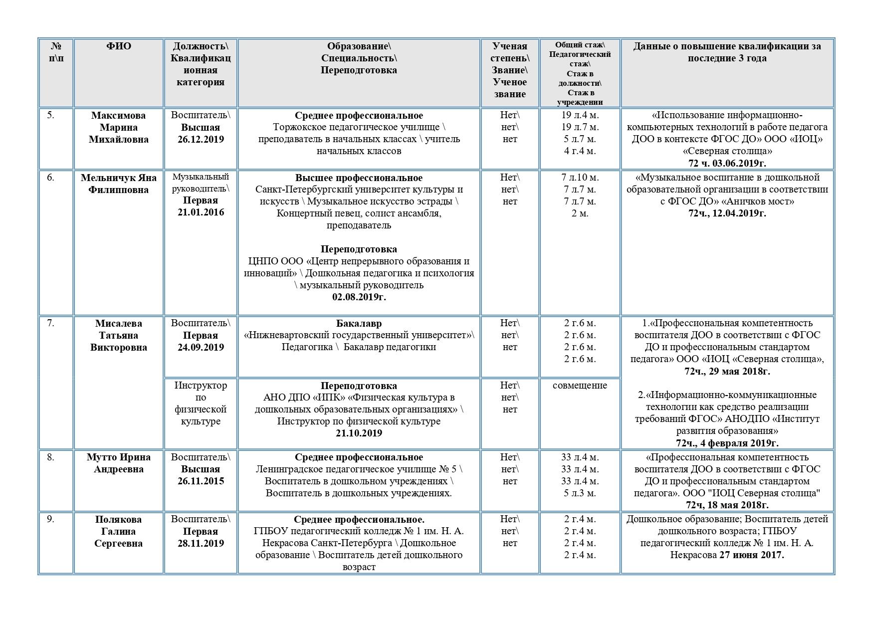 Справка о педагогических работниках 20.01.2020_page-0003