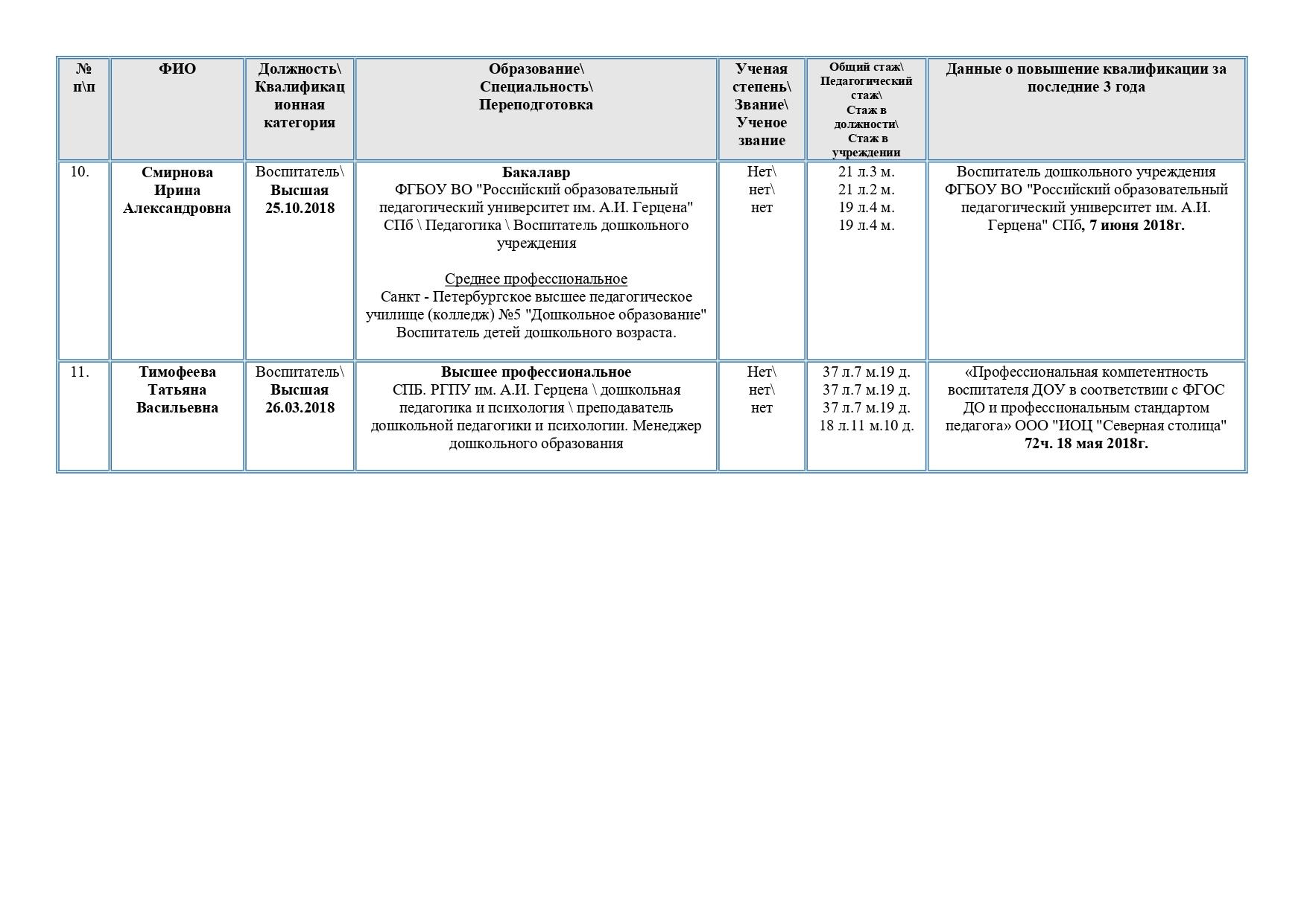 Справка о педагогических работниках 20.01.2020_page-0004